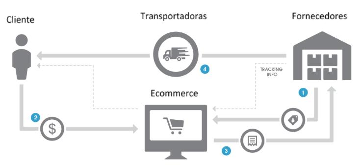 dropshipping-pra-e-commerce